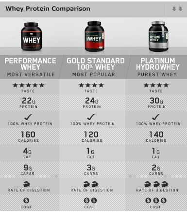 Supplement Review: Optimum Nutrition gold standard whey